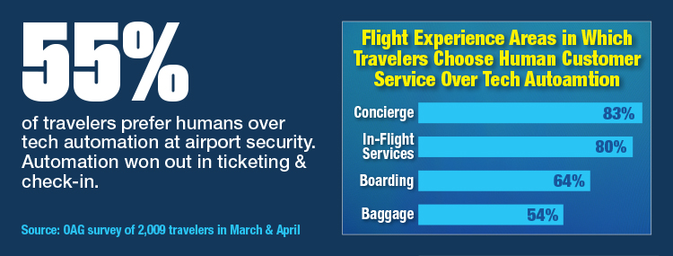 Flight Experience Areas In Which Travelers Choose_Human_Customer_Service_Over_Tech