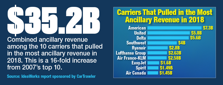 Carriers_That_Pulled_Most_Ancillary_Revenue_In_2018