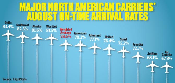 FlightStats August