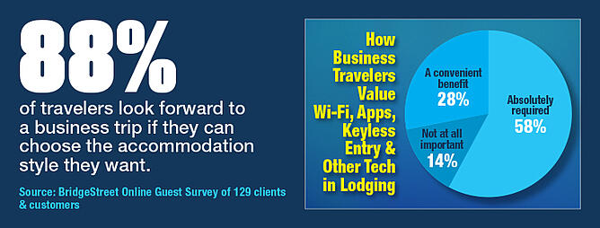 How Business Travelers Value WiFi Apps Keyless Entry Other Tech In Lodging