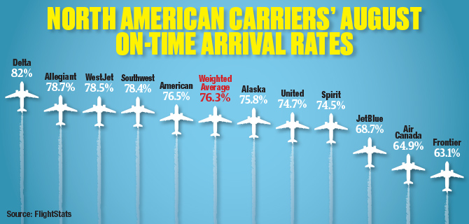 North American Carriers' August On-Time Arrival Rates