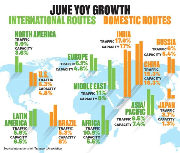 Global Air Demand Chart