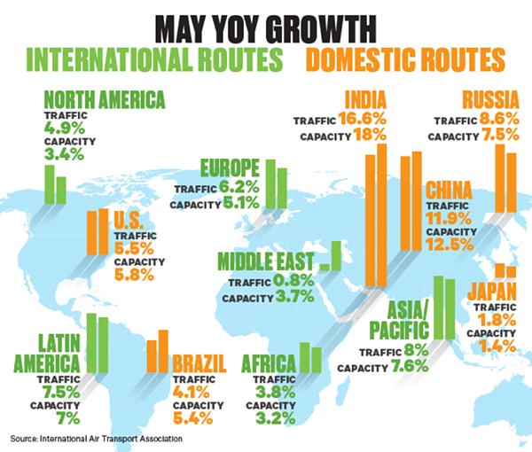May YOY Growth - International and Domestic Routes