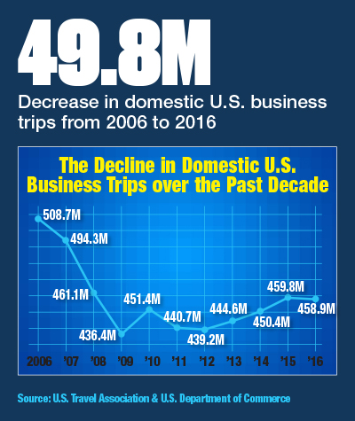Decline in Domestic US Business Trips over the Past Decade