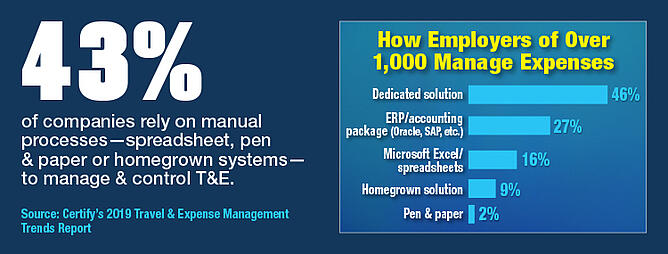How Employers Of Over 1000 Manage Expenses