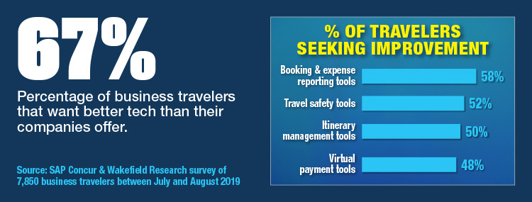 Most Travelers Want Better Travel Tech From Their Employer