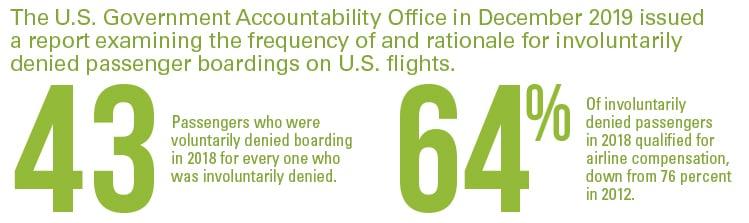 Involuntary-denied-boardings